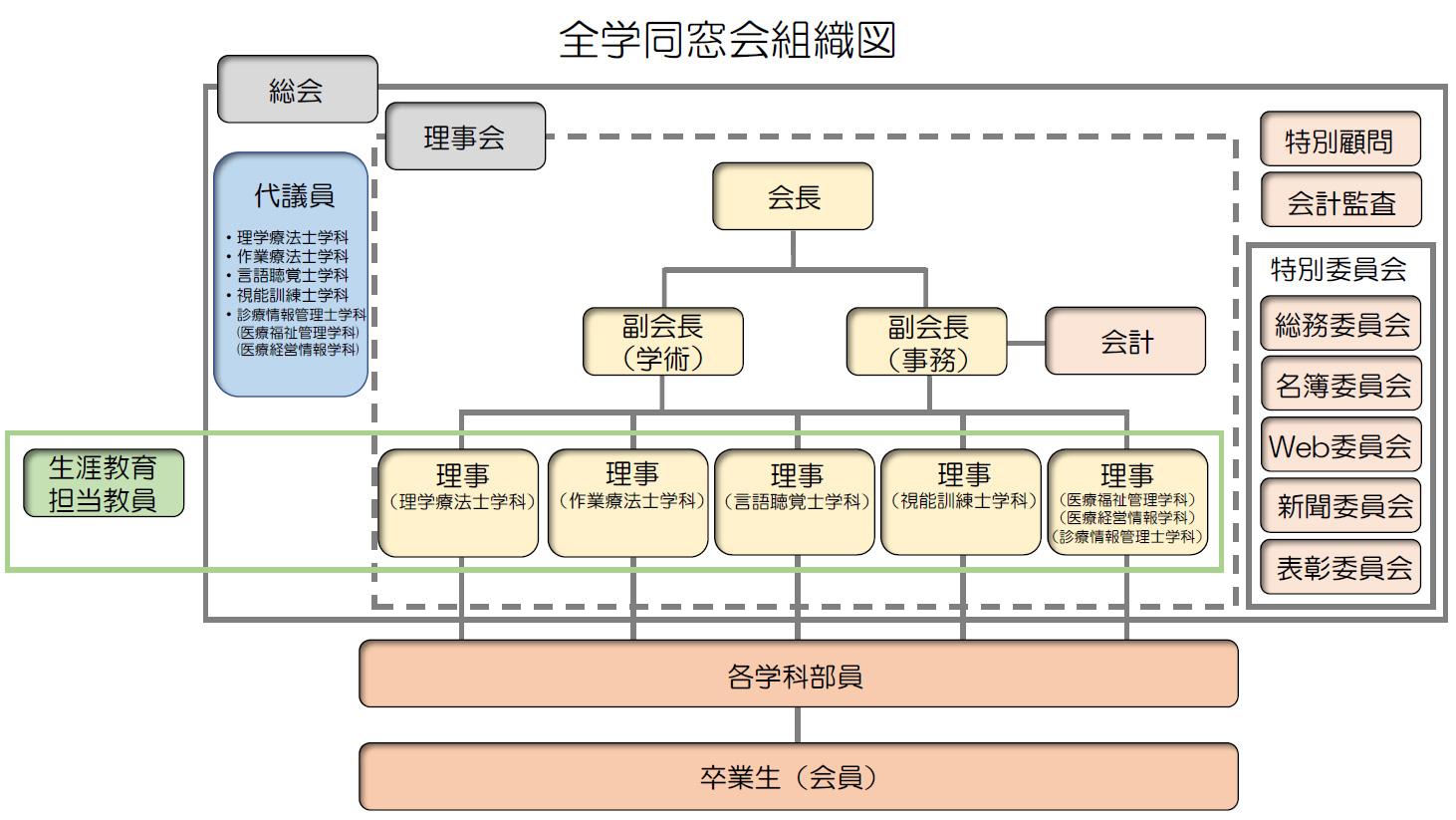 規約・組織図